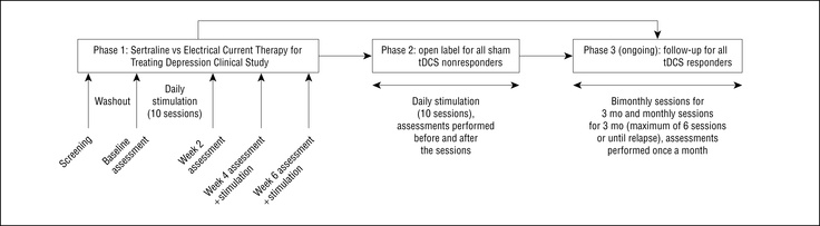 The Sertraline vs Electrical Current Therapy for Treating Depression Clinical Study  Results From a Factorial, Randomized, Controlled Trial