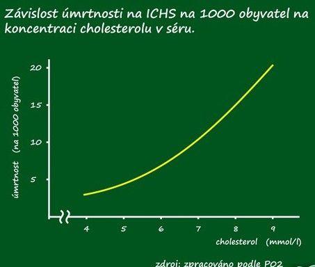 Jak snížit cholesterol, LDL,HDL, hodnoty