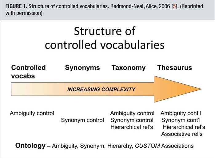 STRUCTURE OF CONTROLLED VOCABULARIES.