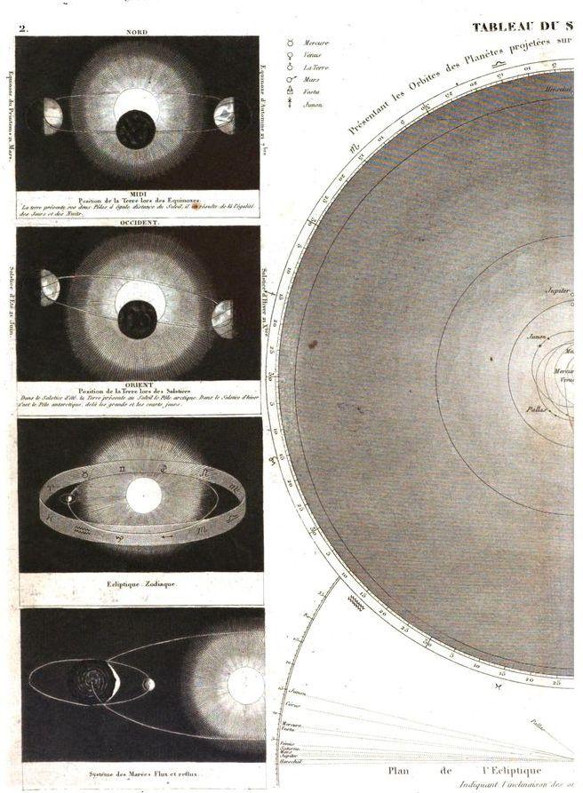 Système solaire #astronomie #LivreAncien