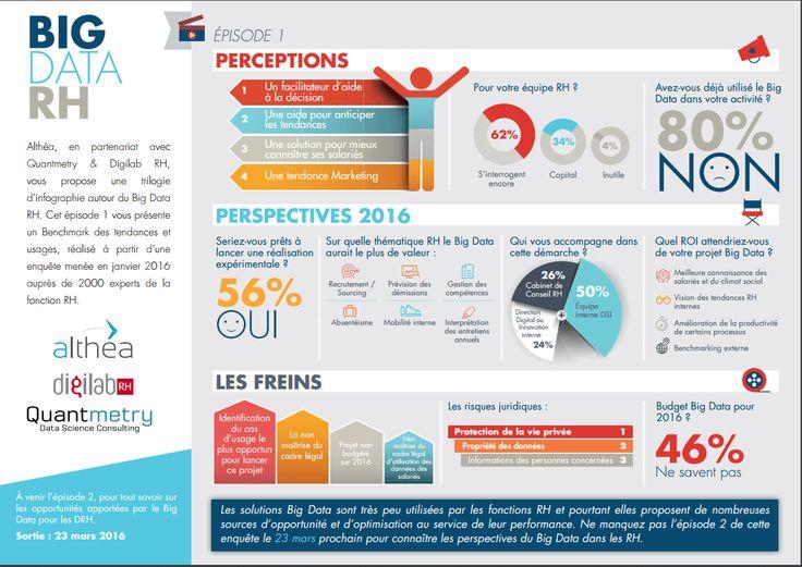 Selon une étude réalisée auprès de 1500 responsables RH en France, si 56% des directionsressources humaines seraient tentés d'intégrer le Big Data dans le