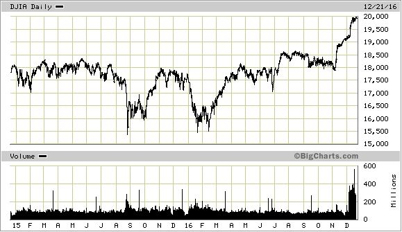 Dow Industrials 2-Year Chart