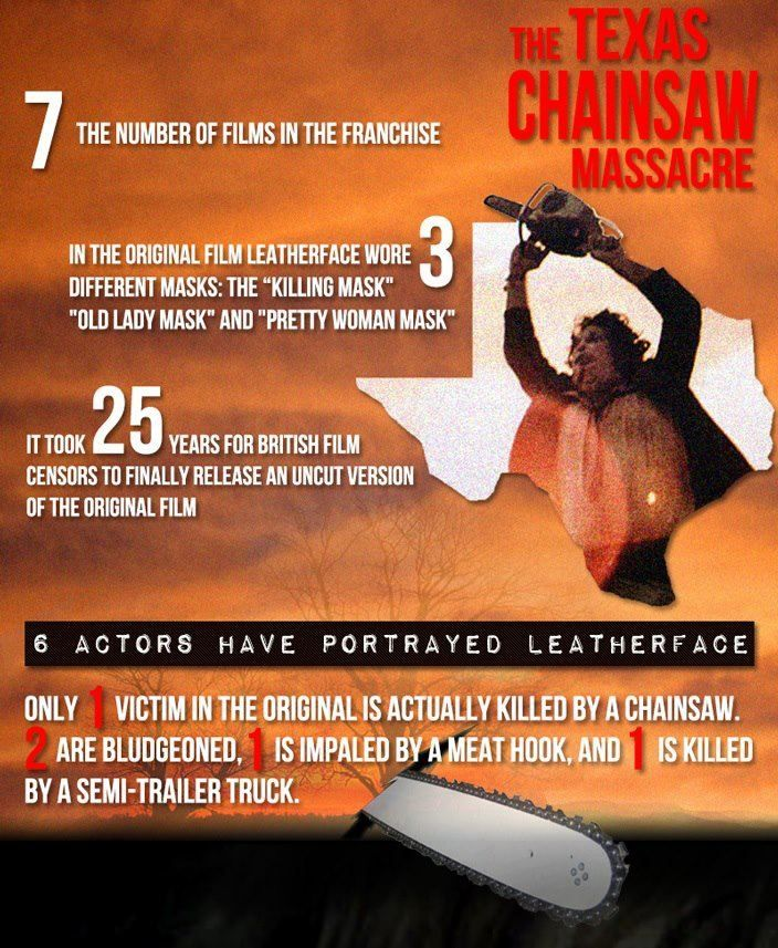 horrorgorewhore:  The Texas Chainsaw Massacre (1974) The Texas Chainsaw Massacre 2 (1986) Leatherface: The Texas Chainsaw Massacre 3 (1990) The Texas Chainsaw Massacre: The Next Generation (1994) The Texas Chainsaw Massacre (2003) The Texas Chainsaw Massacre: The Beginning (2006) Texas Chainsaw 3D (2013)