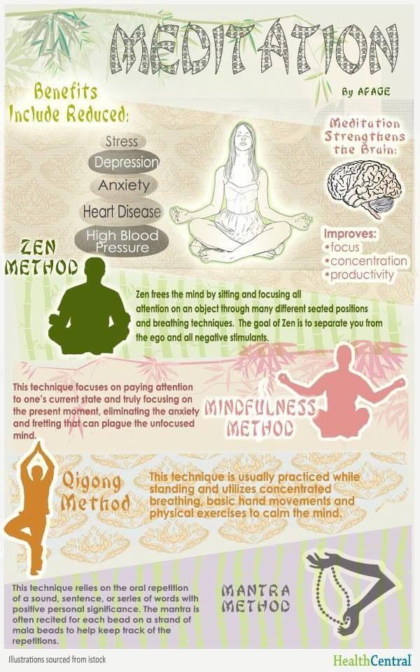MEDITATION - Steps to a peaceful life Mindful Meditation is my preferred method.