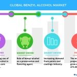 Growing Usage of Benzyl Alcohol in Personal Care Products to Promote Market Growth | Technavio