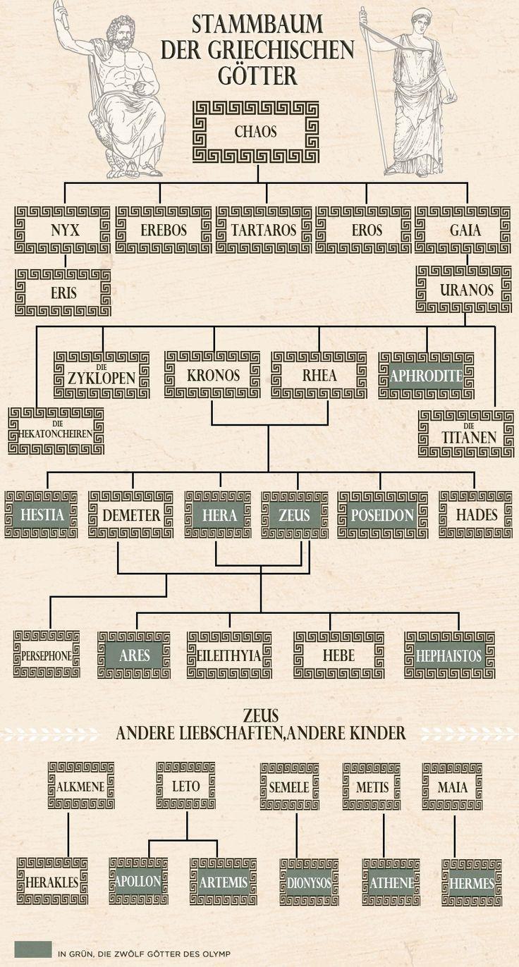 Griechische götter stammbaum