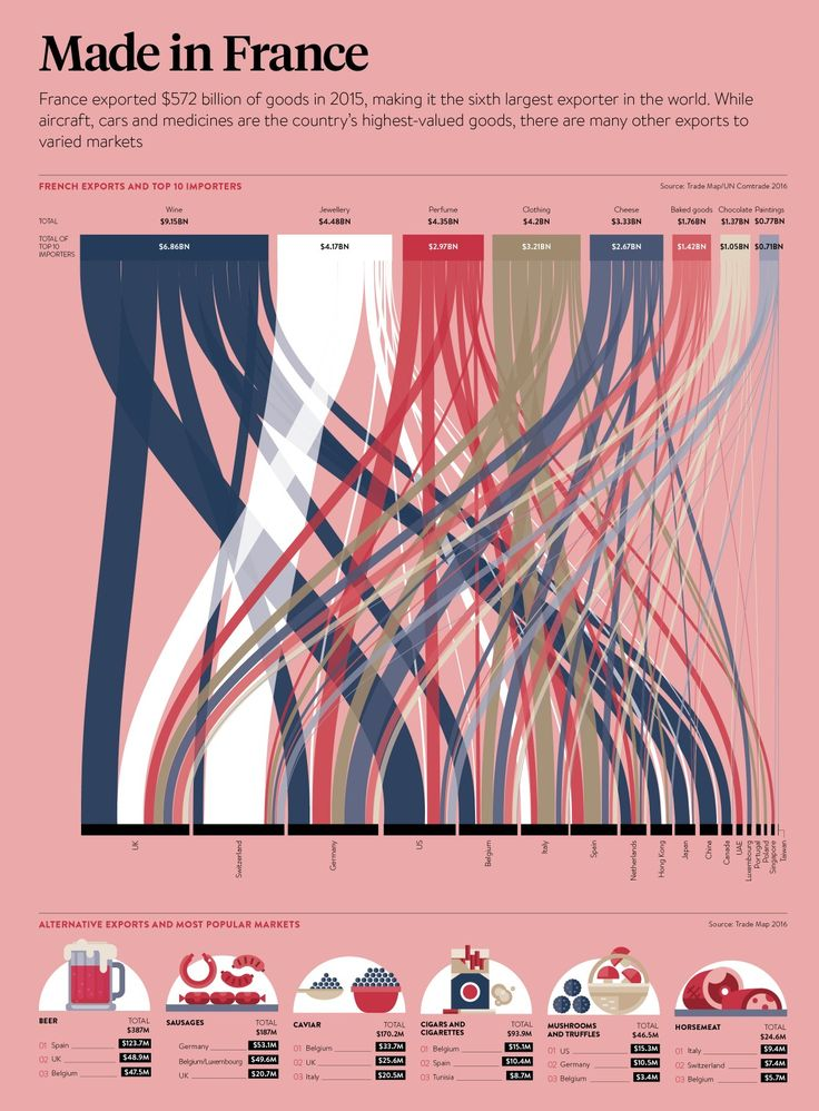 1136 best Cool Infographics Gallery images on Pinterest ...