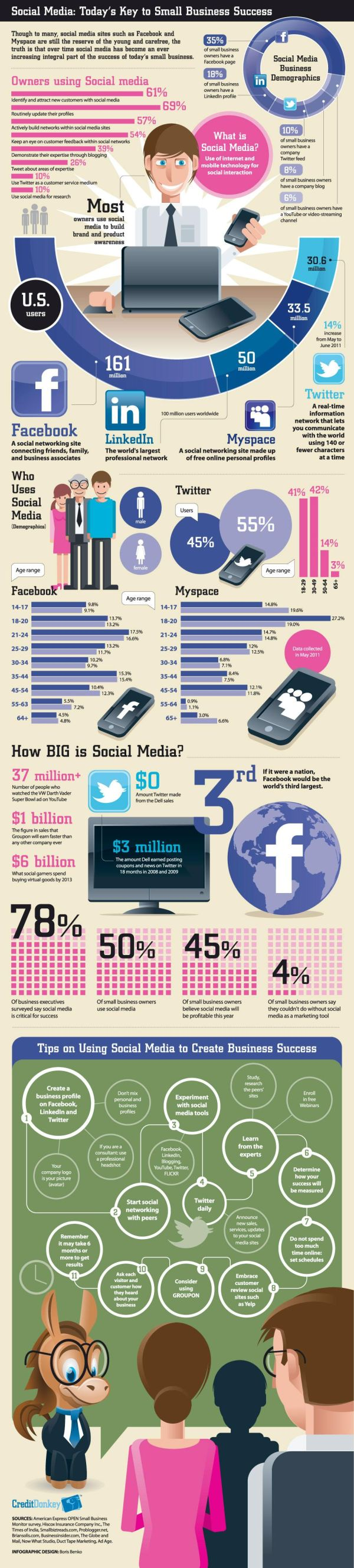 Tips on how to use social media to create business success : facts and figures [EN]