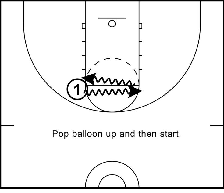 Unique Way To Keep Players Head Up While Ball Handling