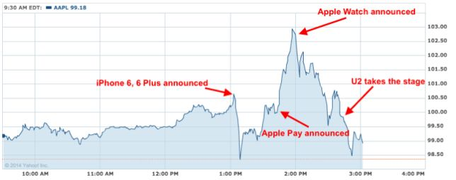 Apple share price chart during Live keynote 9th September 2014 - launch of iPhone 6, Plus and Apple Watch