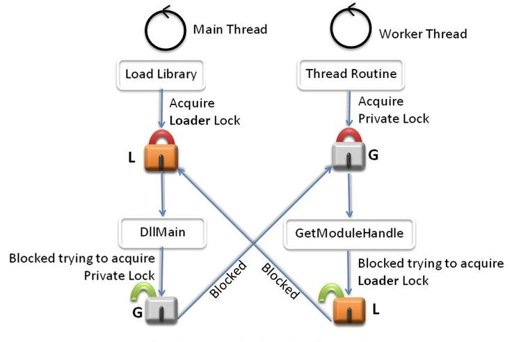 10 best multithreading images on pinterest java java thread and by the end of this tutorial thread synchronization deadlock you will come to fandeluxe Gallery
