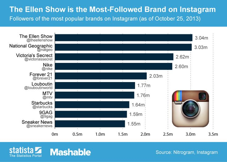 17 Best Images About Instagram Infographics On Pinterest