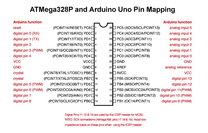 Arduino Pin Mapping - Premium Android