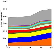 Kyoto Protocol - Wikipedia, the free encyclopedia