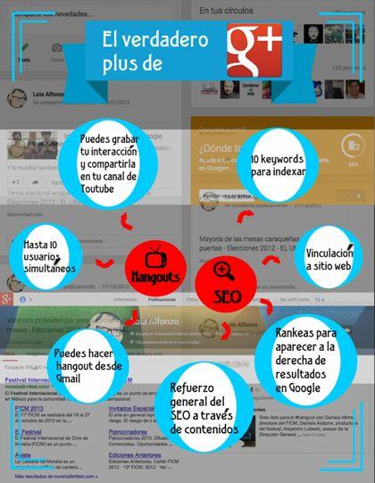 El verdadero plus de Google Plus #infografia #MarketingDigital #infographics #DigitalMarketing