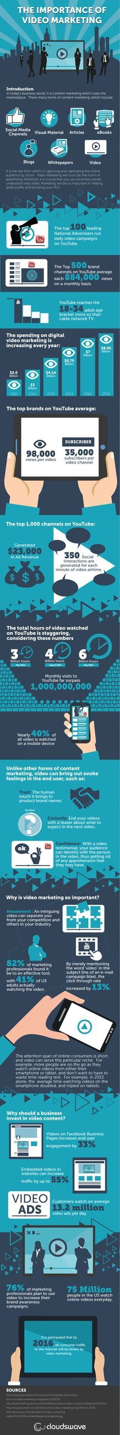 http://social-media-strategy-template.blogspot.com/ The Importance of Video Marketing