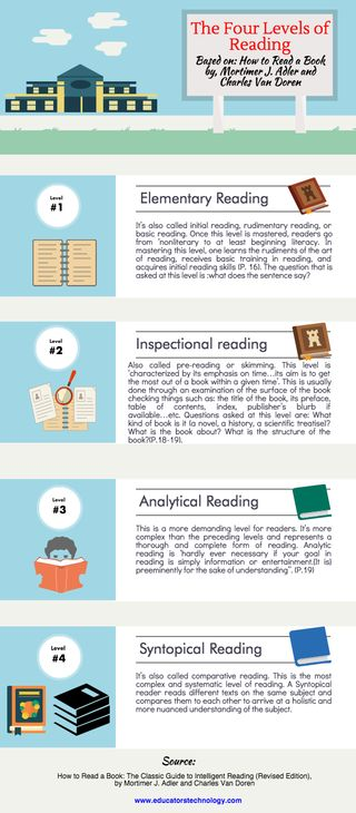January 20, 2016 How to Read a Book by Mortimer J. Adler and Charles Van Doren is one of the most celebrated classic works in the reading literature. It was first published in 1940 and then... ....re
