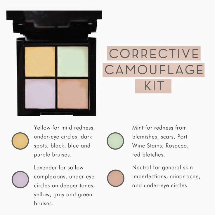 How To Use Corrective Concealer: a guide to using different colors in corrective makeup. I use the green and the yellow. The yellow goes on the purpleish bags under my eyes and the green goes on red spots.