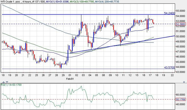 WTI Crude Oil Forming an Ascending Triangle http://www.fxpips.com/wti-crude-oil-forming-ascending-triangle/