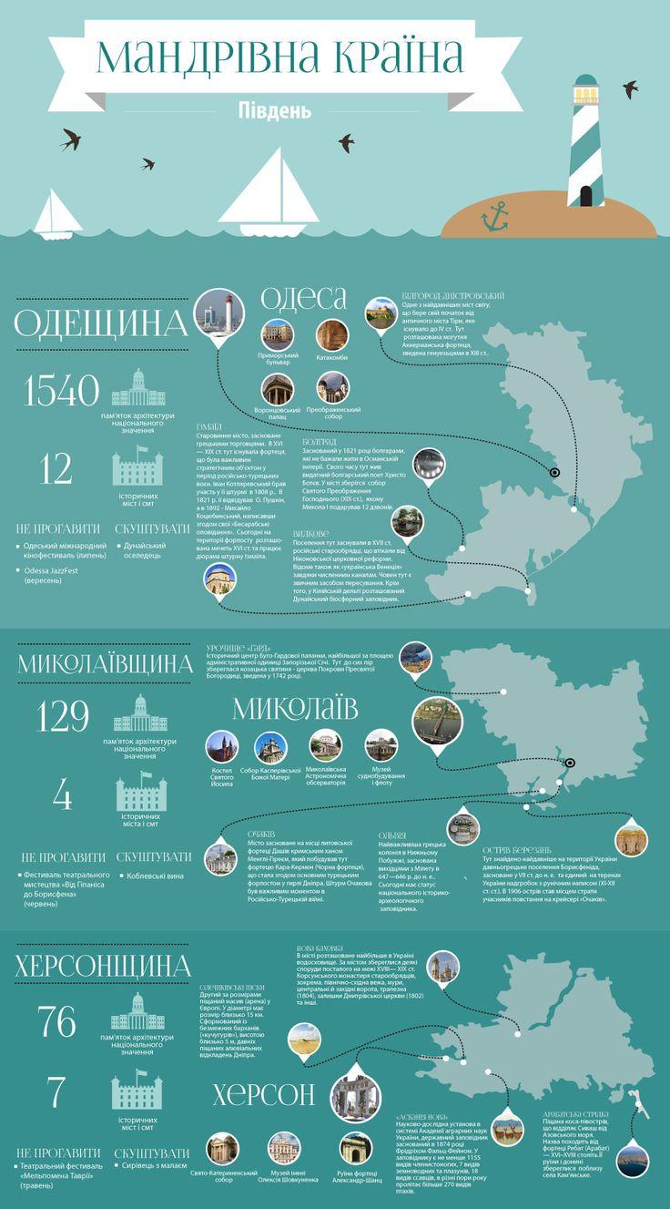 Мандрівна країна. Південь. Інфографіка - Інфографіка - Україна Incognita