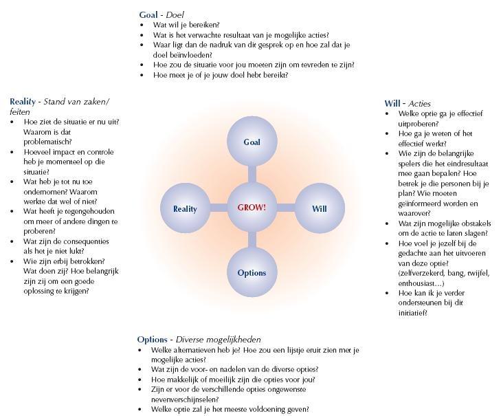 Het GROW coaching model is een beproefd model om structuur aan te brengen in een coachingsgesprek. G Goal = Doel R Reality=Huidige situatie O Options=Mogelijke oplossingen, opties W Will= Plan? Welke optie kies je? Wat ga je doen? De kracht van het GROW model is dat het in vier overzichtelijke stappen leidt tot een duidelijk eindresultaat. Doordat de gecoachte zélf actief is. De gecoachte komt als het ware zélf tot oplossingen.
