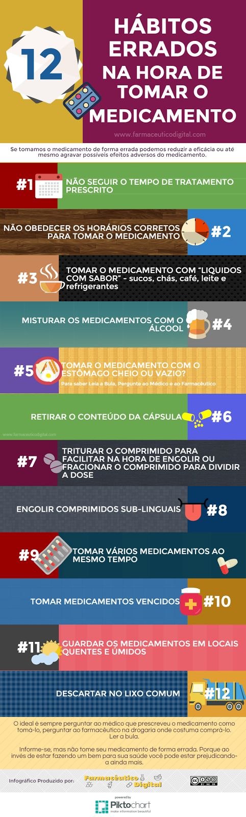 12 Hábitos Errados na Hora de Tomar o Medicamento