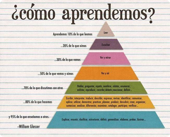 El psiquiatra William Grasser diseñó esta pirámide en la que se especifica el grado de aprendizaje según la técnica utilizada.