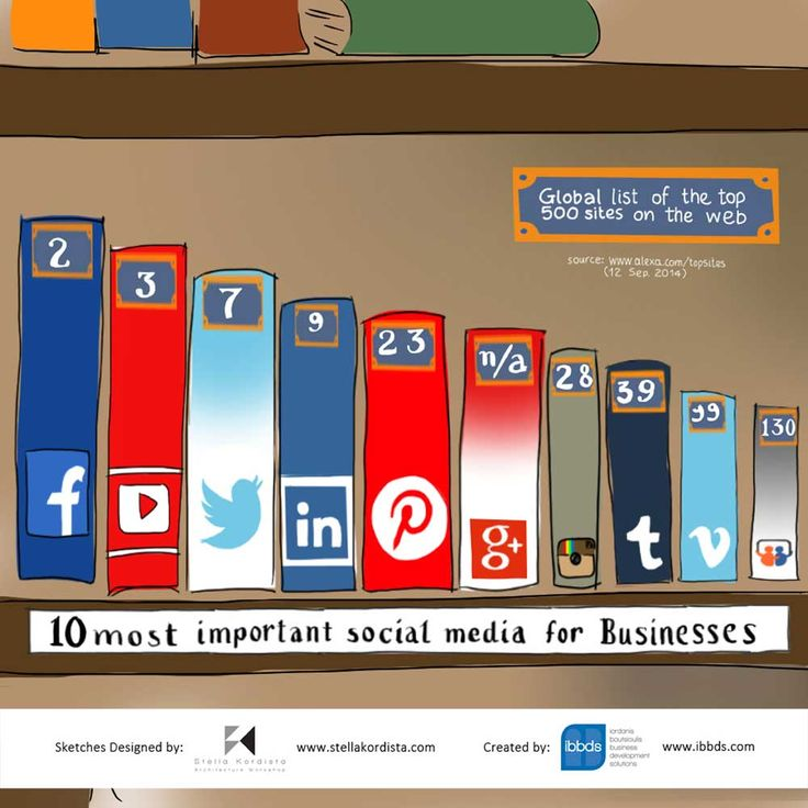 10 Most Important Social Media For Businesses  #Important #Social #Media #Businesses #infographic