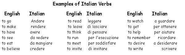 Italian Verb Examples