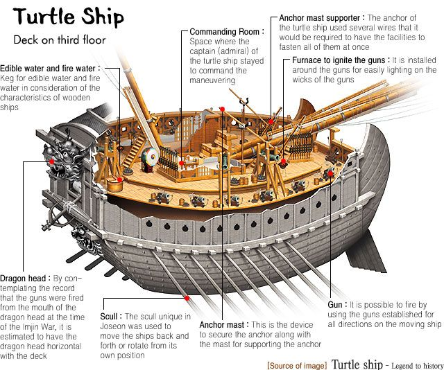 Multiculturalism for Steampunk: Talking Tech: Korean Turtle Ships