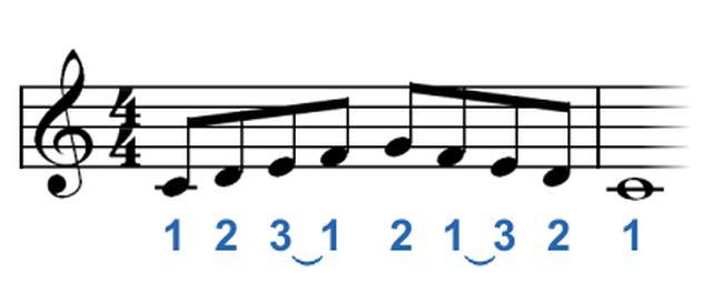 Técnicas de digitación para piano: Tocaro escalas de piano de 5 Notas