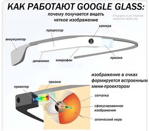 #Очки Google #Glass дешевле,чем в других магазинах.Всего за $1027  https://rekbes.ecwid.com/#!/Google-Glass/p/56727304/category=15362033