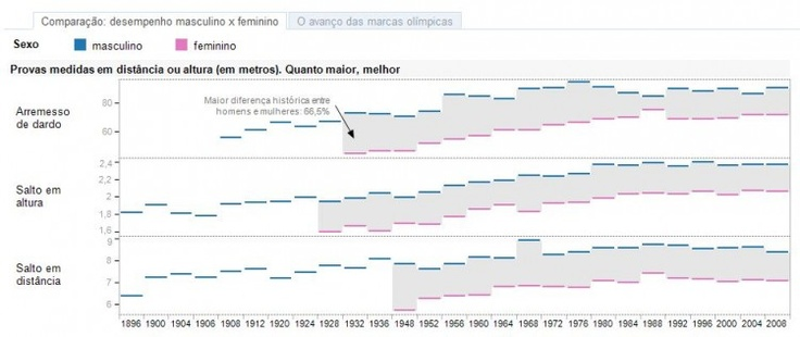 The Evolution of Olympic records | O Globo