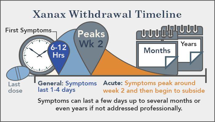 xanax withdrawal timeline