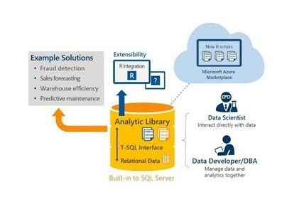 4. PolyBase into SQL Server