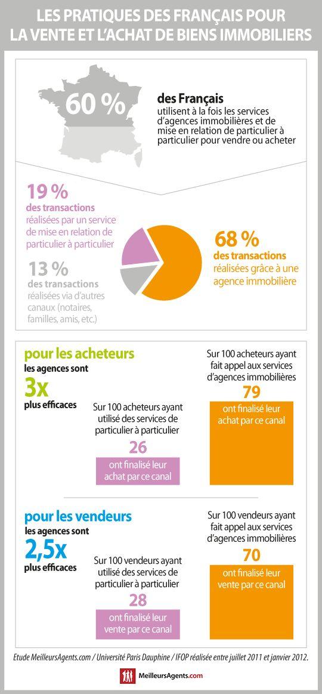 Achat et vente immobilier : les pratiques réelles des Français