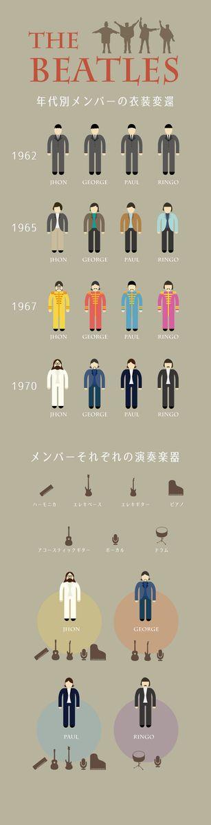 Beatlesのインフォグラフィック作りました。