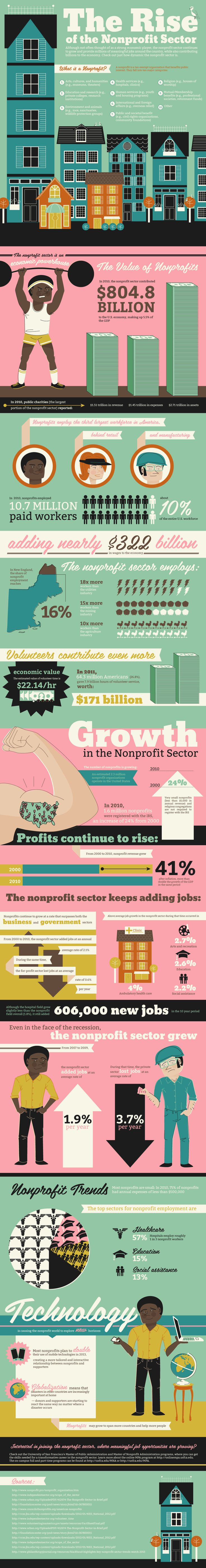 Rise Of The Nonprofit Sector    #Infographic #Economy #NonProfitSector