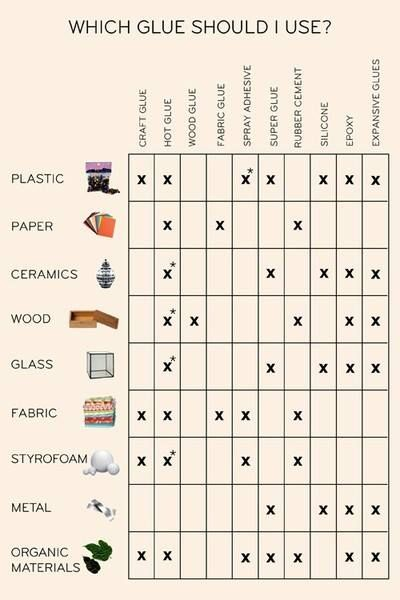 which glues to use