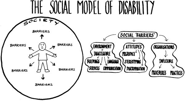 Diagram showing the social model of disability where the person faces societal barriers