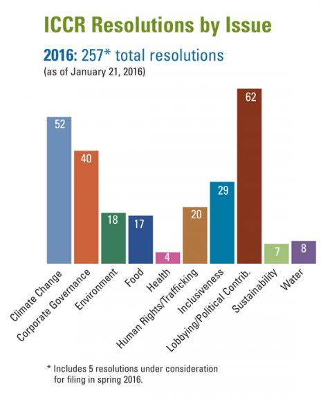ICCR's 2016 Resolutions by Issue