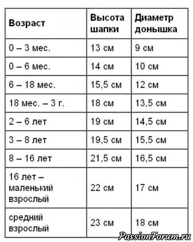 Шпаргалки для рукодельниц.Таблицы( из интернета).