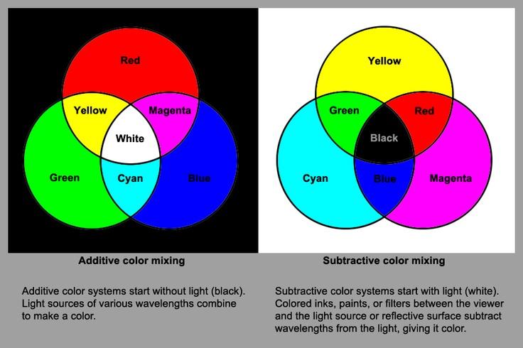 Όραση - Τριχρωματική Θεωρία