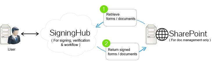 SigningHub offers direct integration with Microsoft SharePoint Portals and thus allows users to immediately access and digitally sign their SharePoint documents using the usual SigningHub user interface.