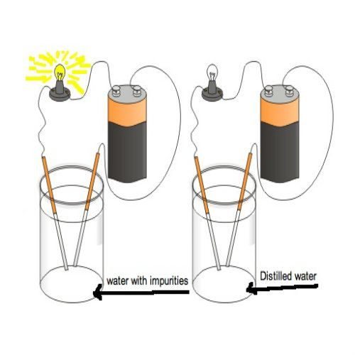 Conductivity Of Water : Best images about adventures in electricity on