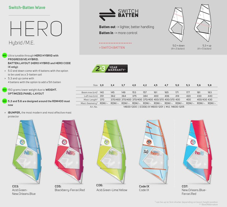 2016 NORTHSAILS HERO SWITCH-BATTEN WAVE