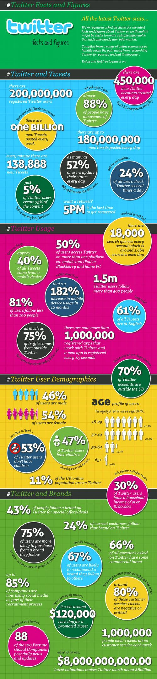 #infographics #socialmedia #Twitter Facts and Figures