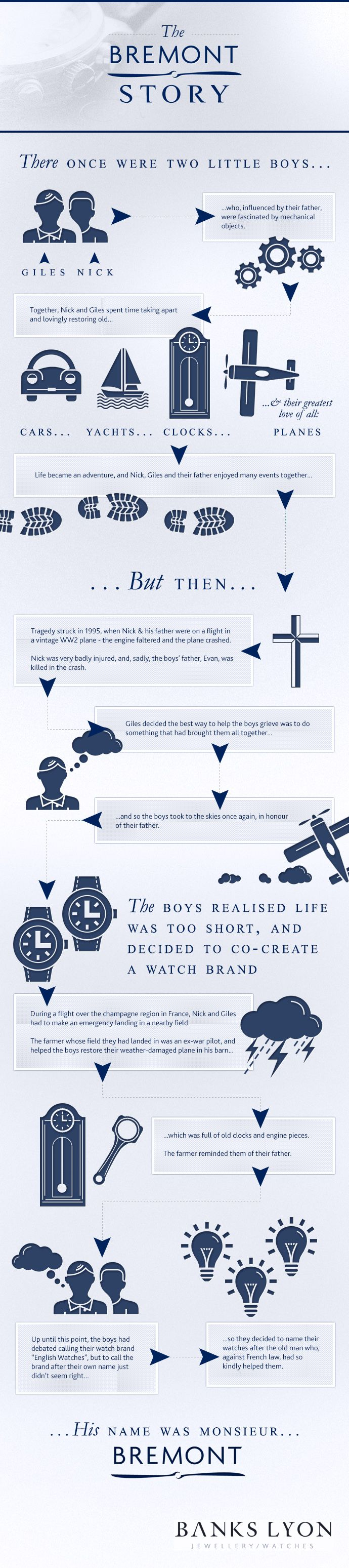 The Fascinating Story of Bremont Watches Infographic