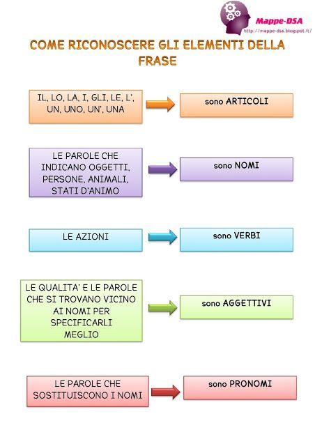 mappedsa mappa schema sintesi grammatica elementi frase dsa disturbi specifici apprendimento scuola elementare primaria secondaria medie italiano