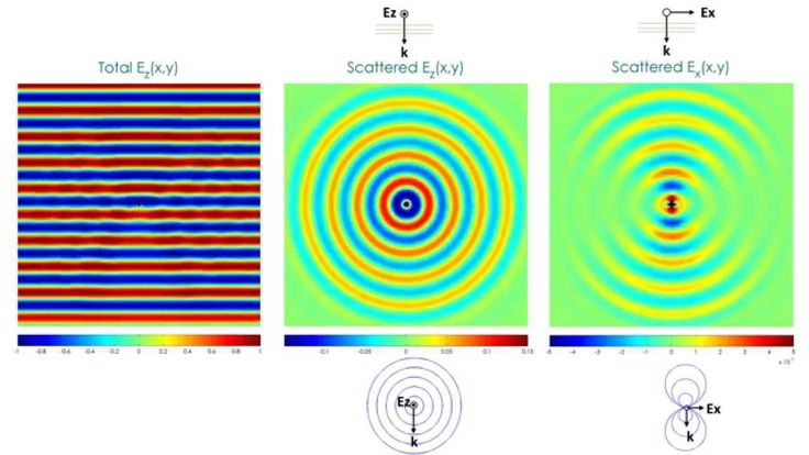 Diffraction from point scatterers fdtd simulation